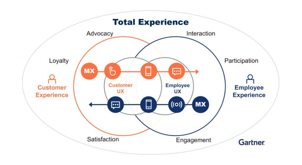 Gartner Total Experience